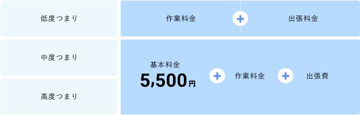 【低度つまり】作業料金+出張料金、【中度つまり】【高度つまり】基本料金5,000円+作業料金+出張費